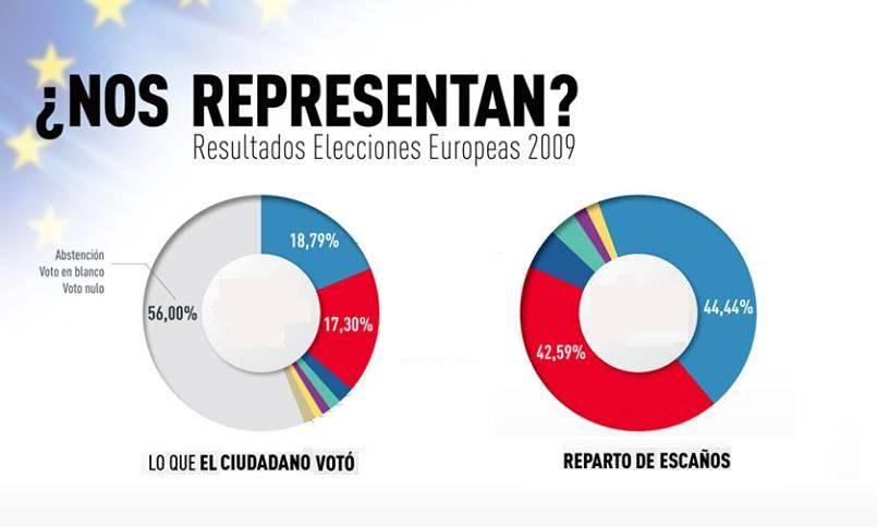 voto en blanco representado